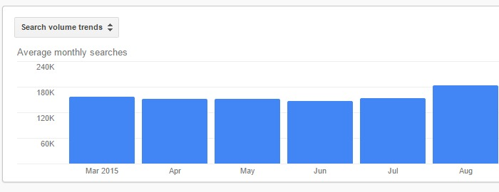 Keyword average monthly searches.